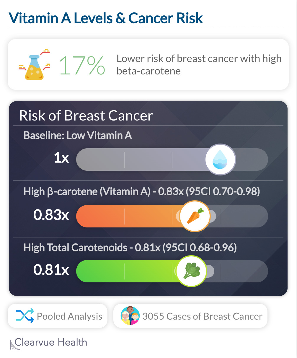 Vitamin A Levels & Cancer Risk