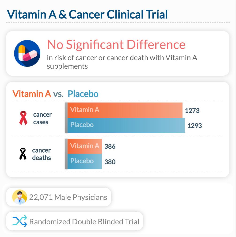 Vitamin A & Cancer Clinical Trial