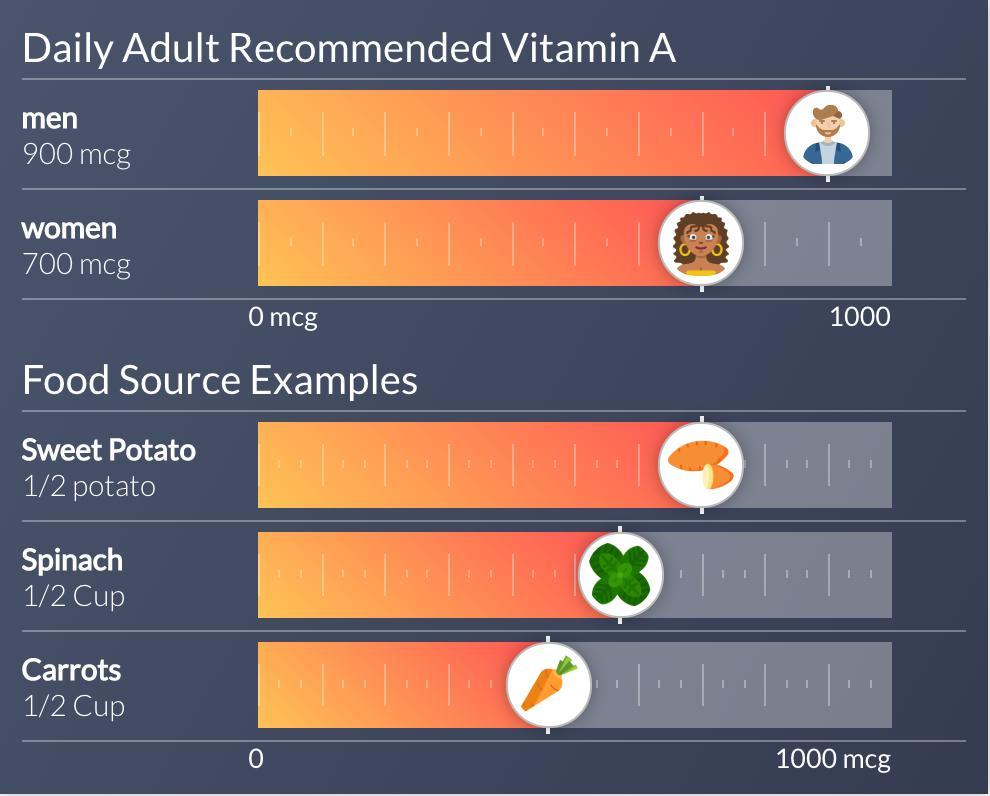 Vitamin A: Daily Amounts