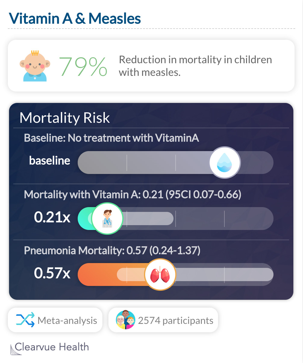 Vitamin A & Measles