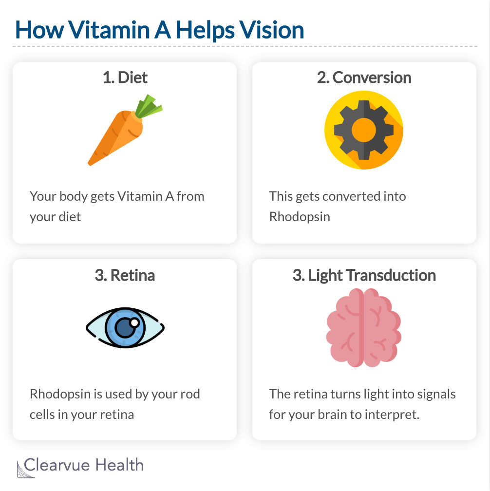 How Vitamin A Helps Vision