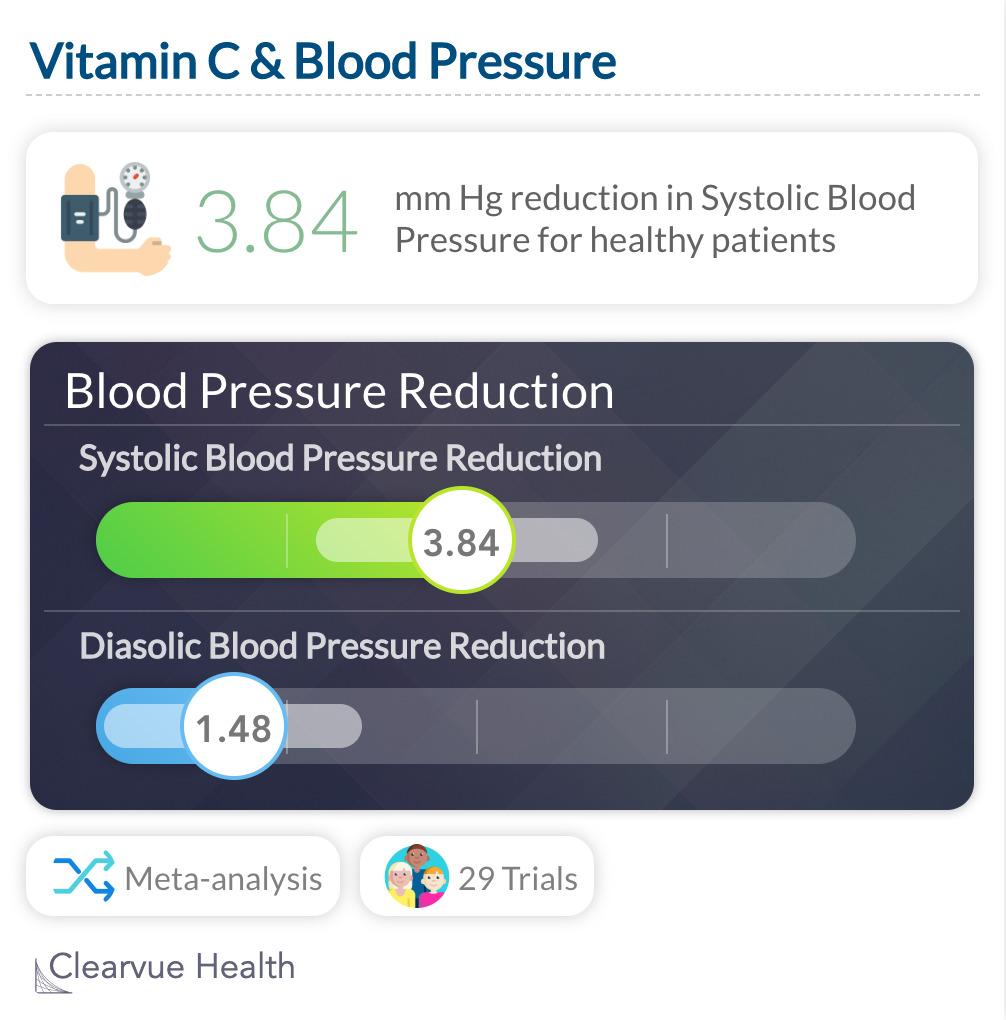 Vitamin C & Blood Pressure