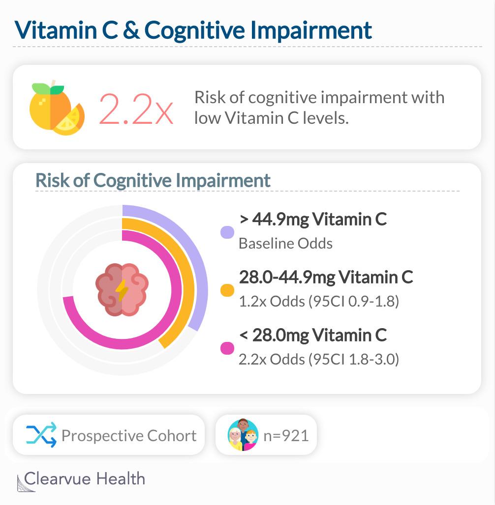 Vitamin C & Cognitive Impairment