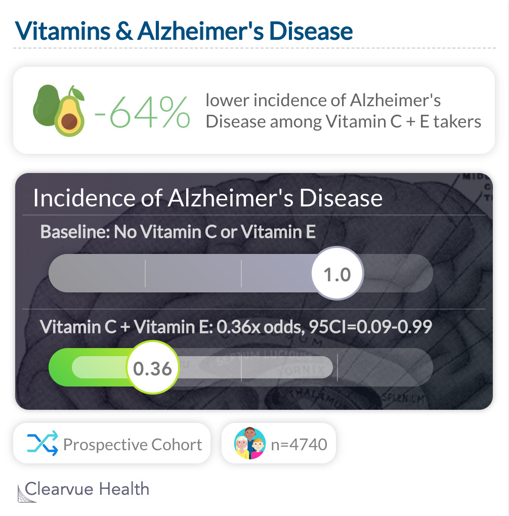 Vitamins & Alzheimer's Disease