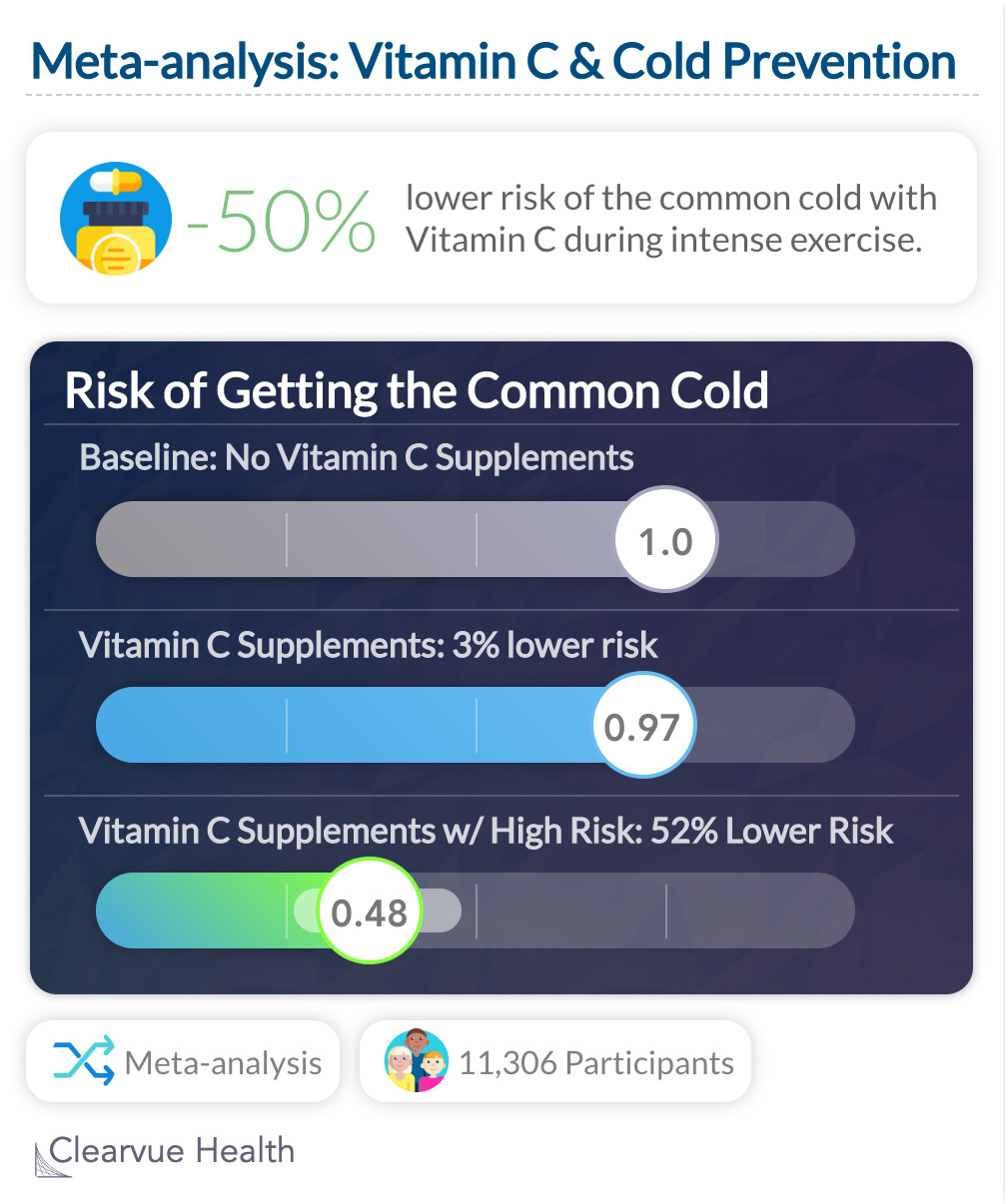 Meta-analysis: Vitamin C & Cold Prevention