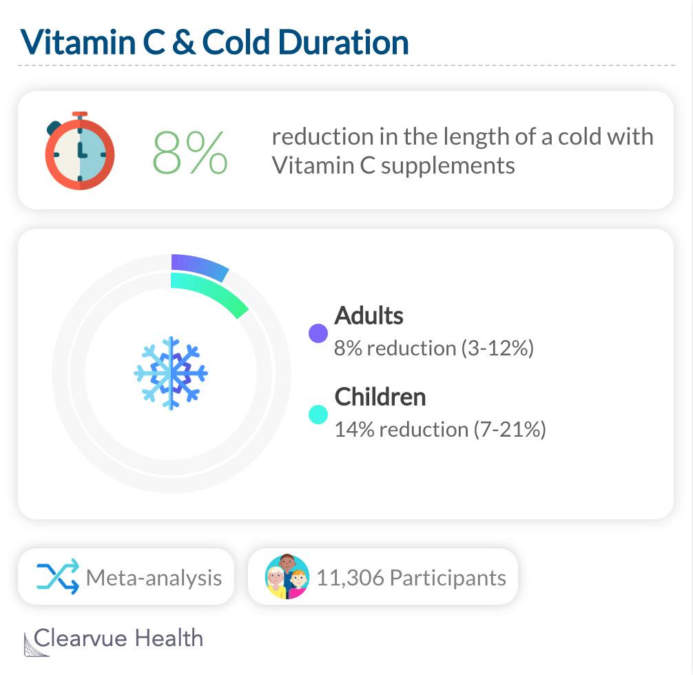Vitamin C & Cold Duration