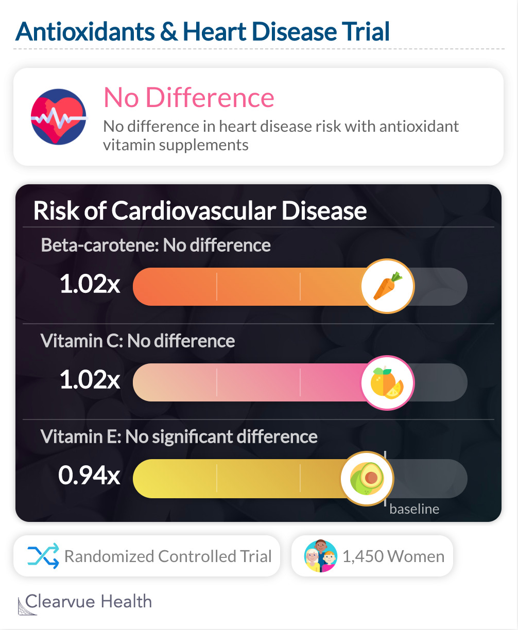 Antioxidants & Heart Disease Trial