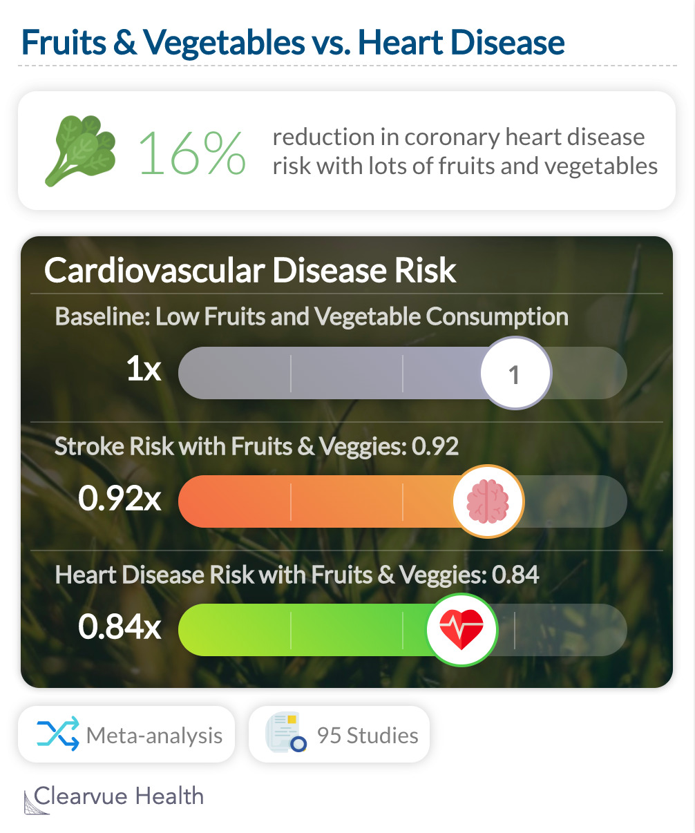 Fruits & Vegetables vs. Heart Disease