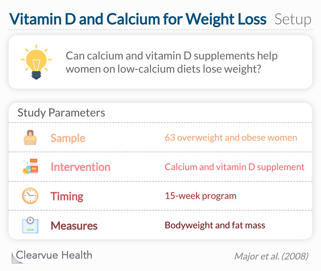 Can calcium and vitamin D supplements help women on low-calcium diets lose weight?