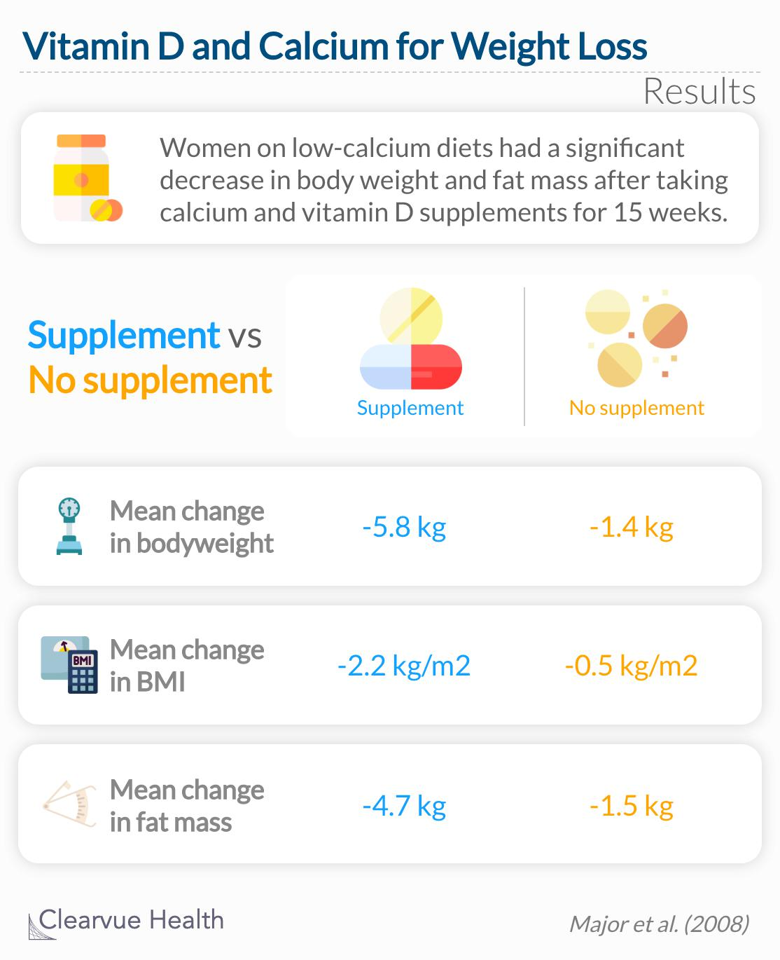 Women on low-calcium diets had a significant decrease in body weight and fat mass after taking calcium and vitamin D supplements for 15 weeks.