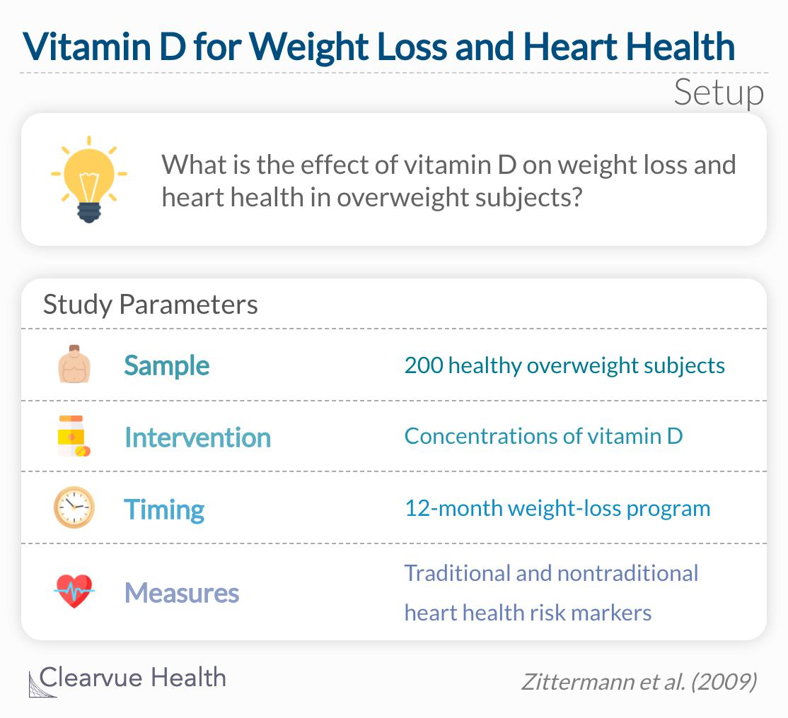 What is the effect of vitamin D on weight loss and heart health in overweight subjects?