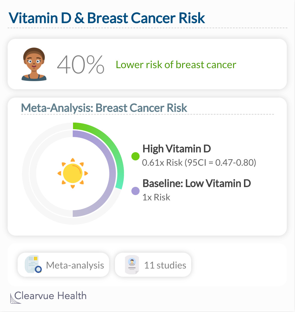 Vitamin D & Breast Cancer Risk