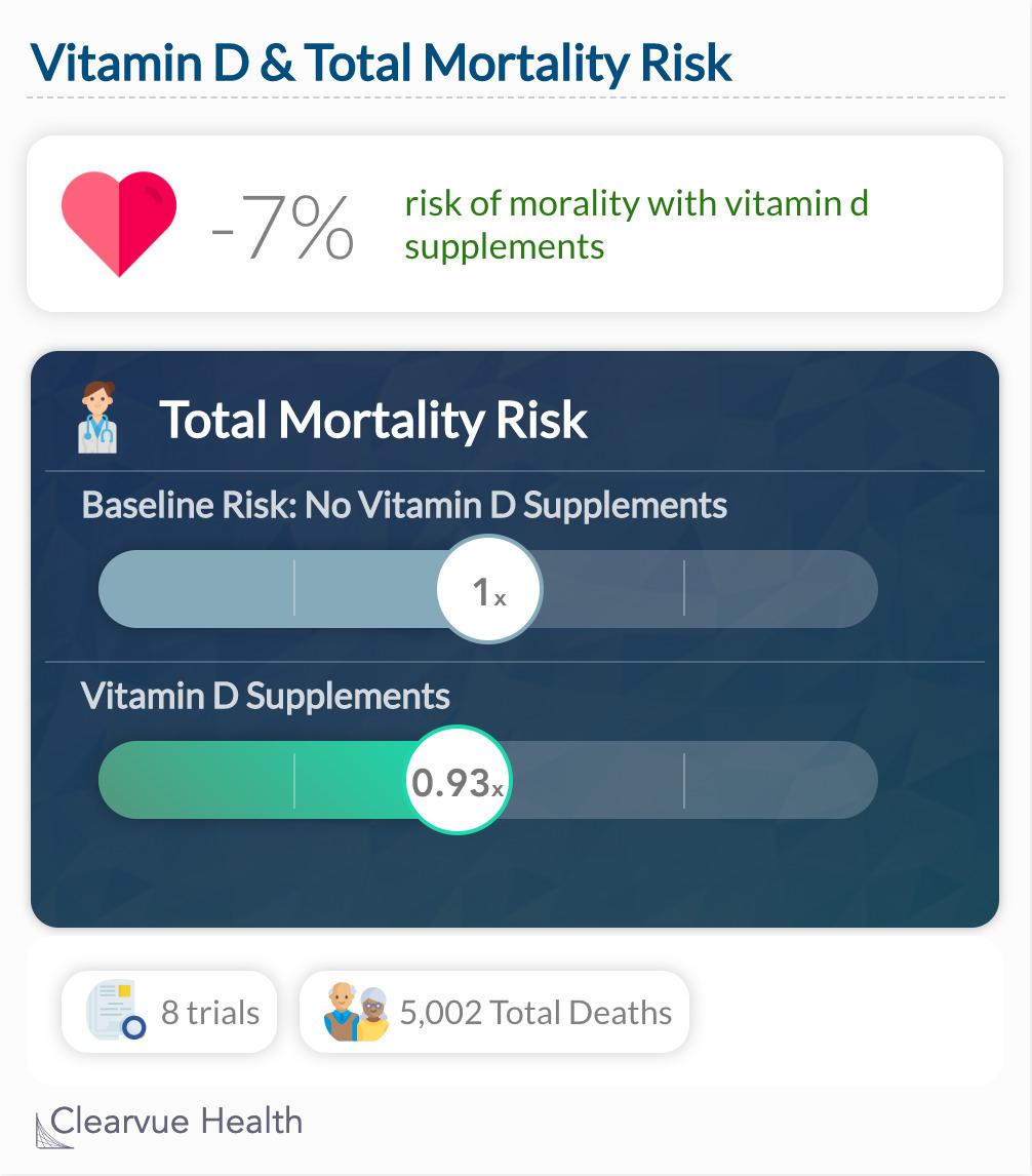 Vitamin D & Total Mortality Risk