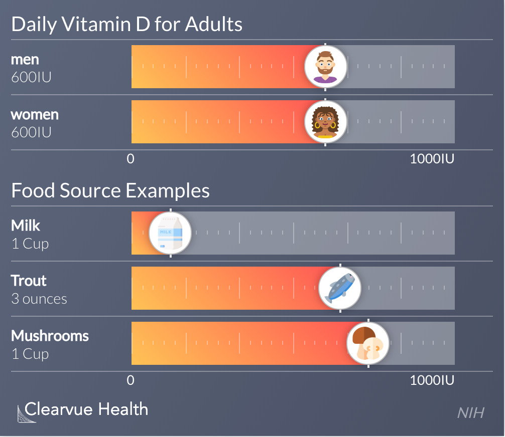 Daily Vitamin D for Adults