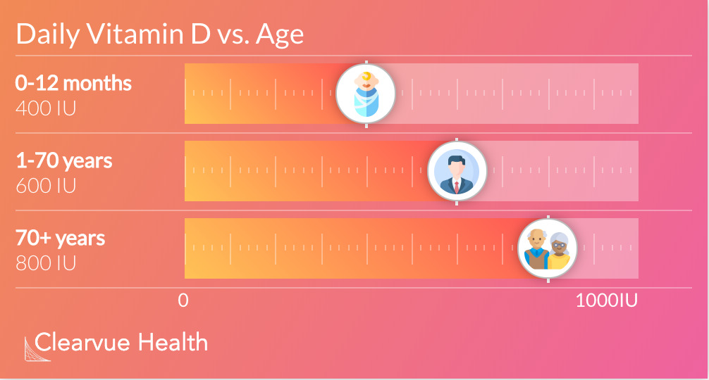 Daily Vitamin D vs. Age