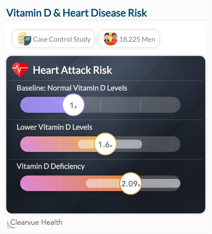 Vitamin D & Heart Attacks