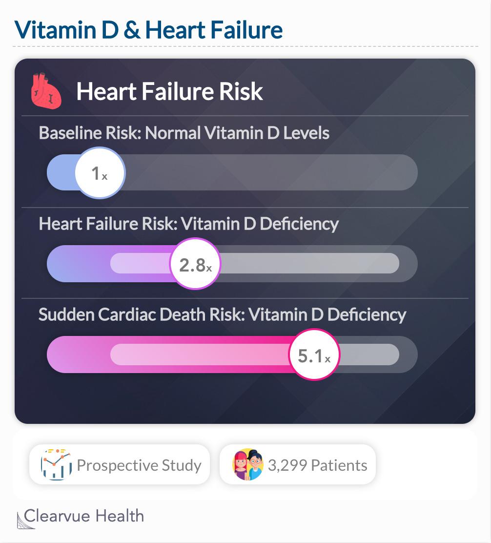 Vitamin D & Heart Failure