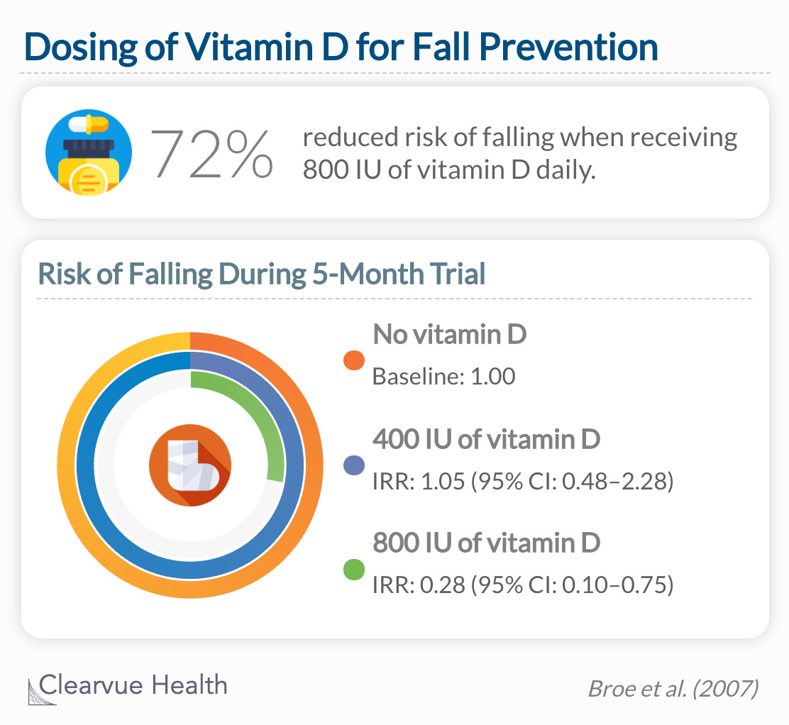 Nursing home residents in the highest vitamin D group (800 IU) had a lower number of fallers and a lower incidence rate of falls over 5 months than those taking lower doses.