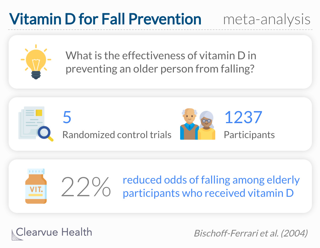 Vitamin D can reduce the risk of falls