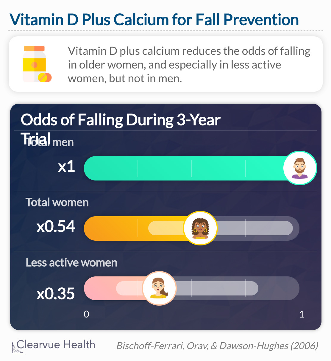 Long-term dietary cholecalciferol-calcium supplementation reduces the odds of falling in ambulatory older women by 46%, and especially in less active women by 65%.