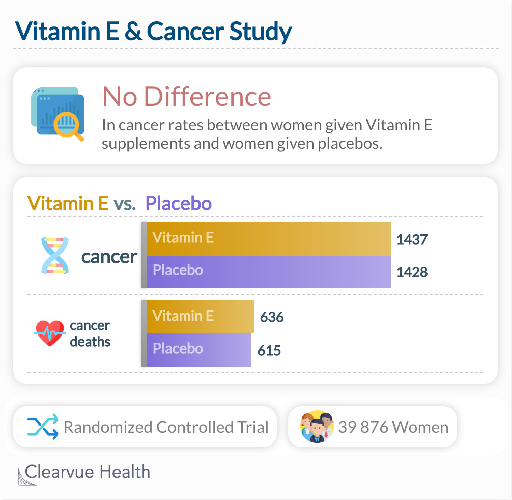 Vitamin E & Cancer Study
