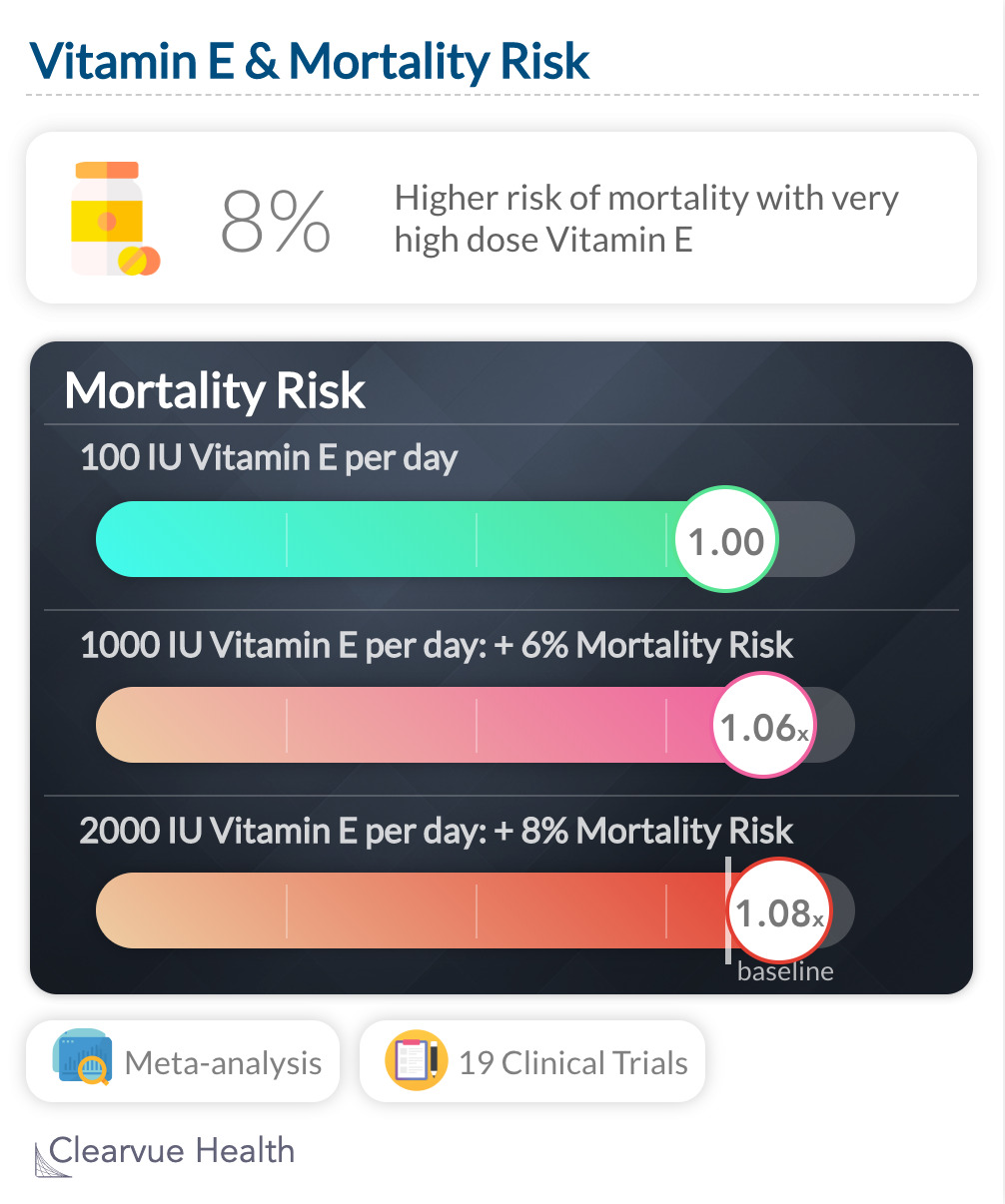 Vitamin E & Mortality Risk