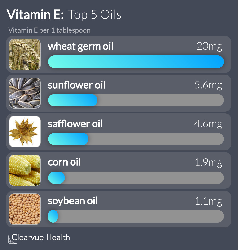Top 5 Oils for Vitamin E