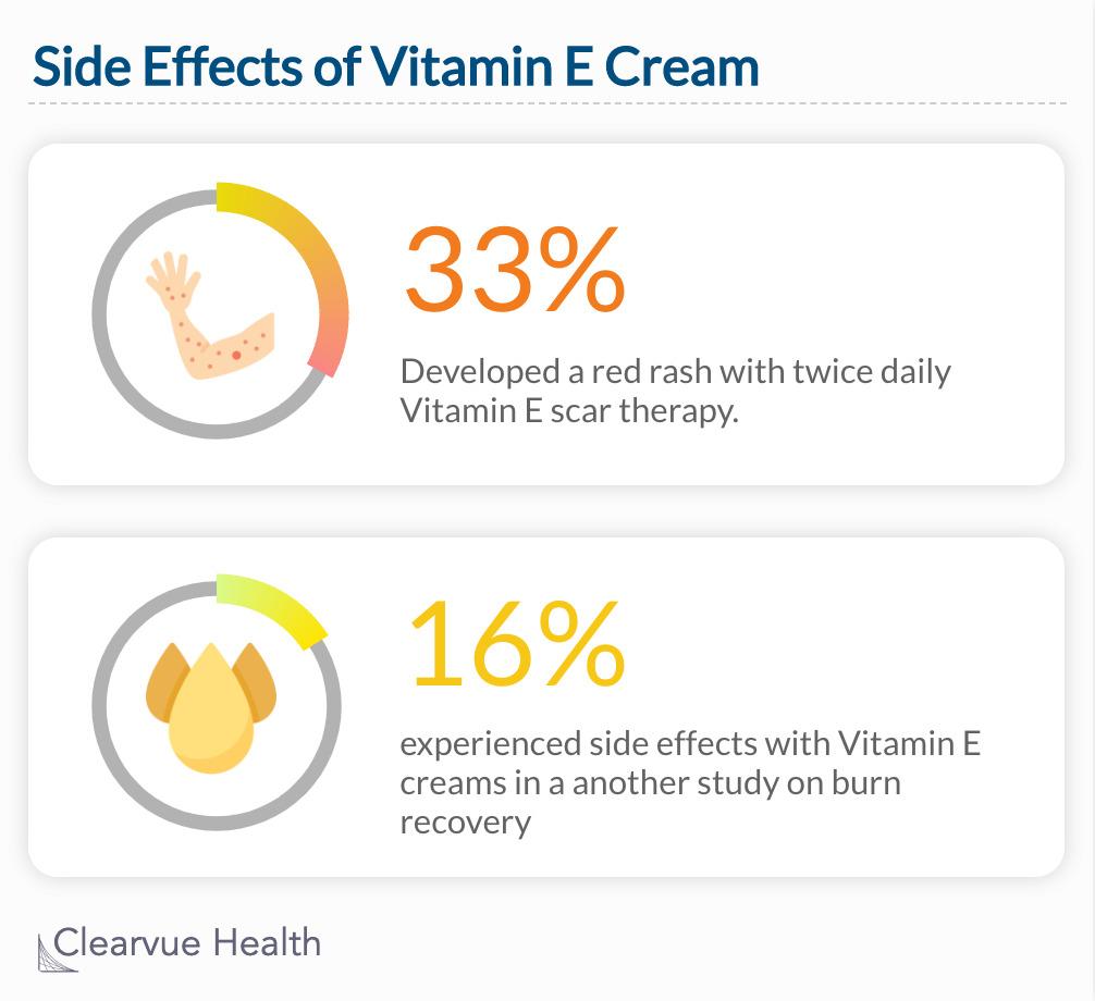 Vitamin E & Scars
