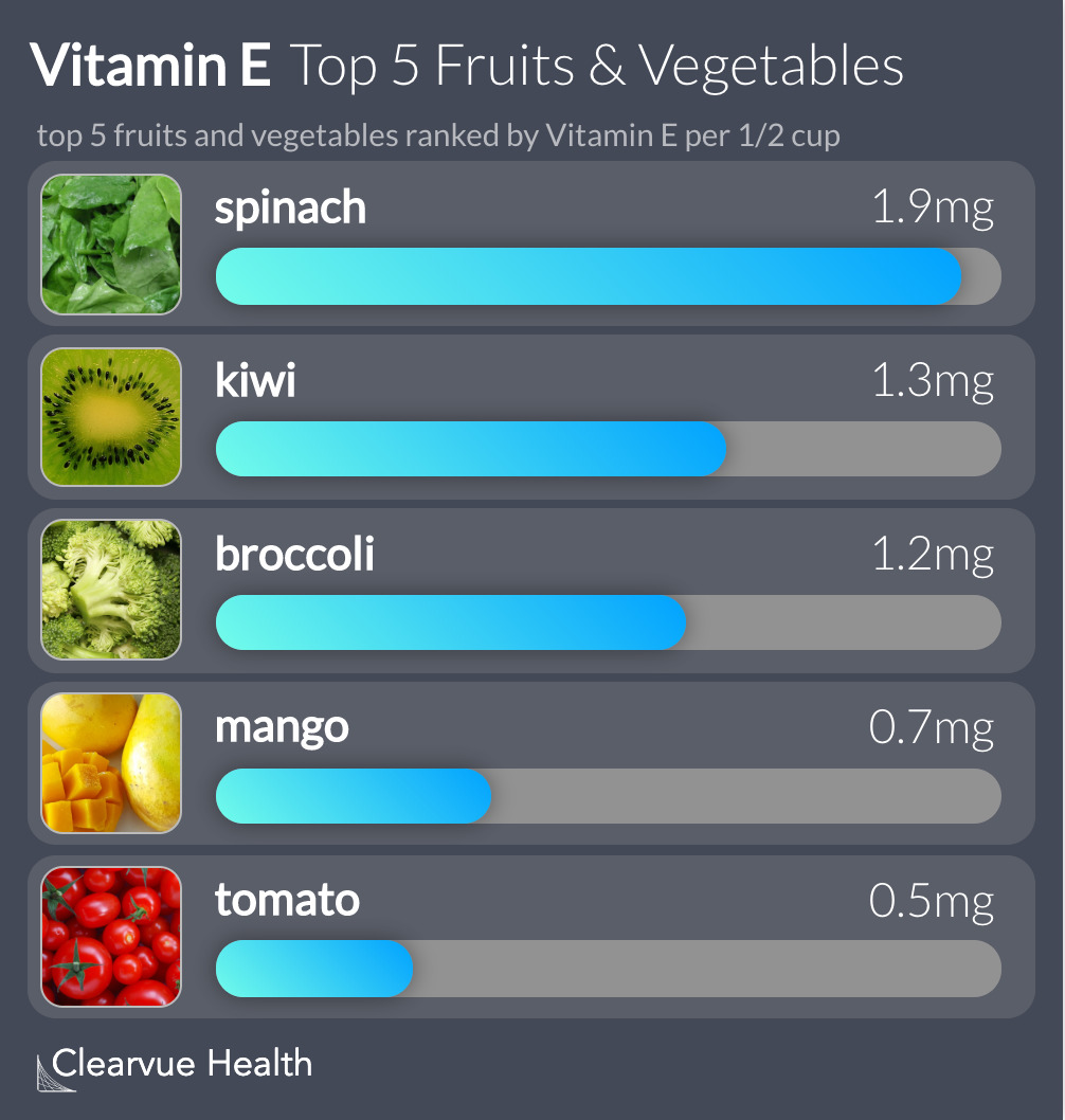 top 5 fruits and vegetables ranked by Vitamin E per 1/2 cup