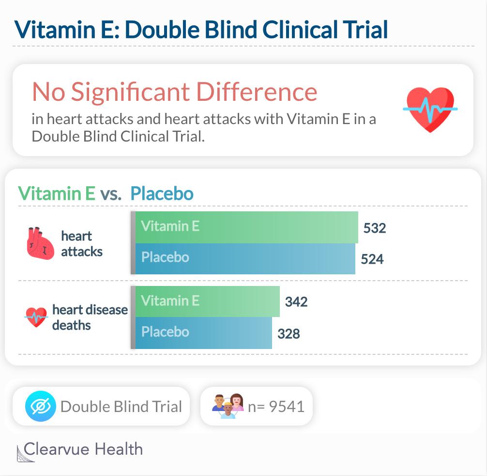 vitamin E clinical trial