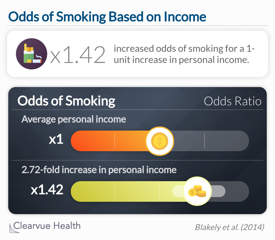 The odds of smoking increased 1.42-fold for a one log-unit increase in personal income among 15–24-year-olds