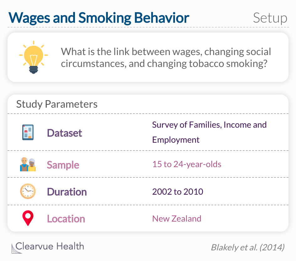 Are there causal effects of wages on smoking prevalence among current and past smokers?