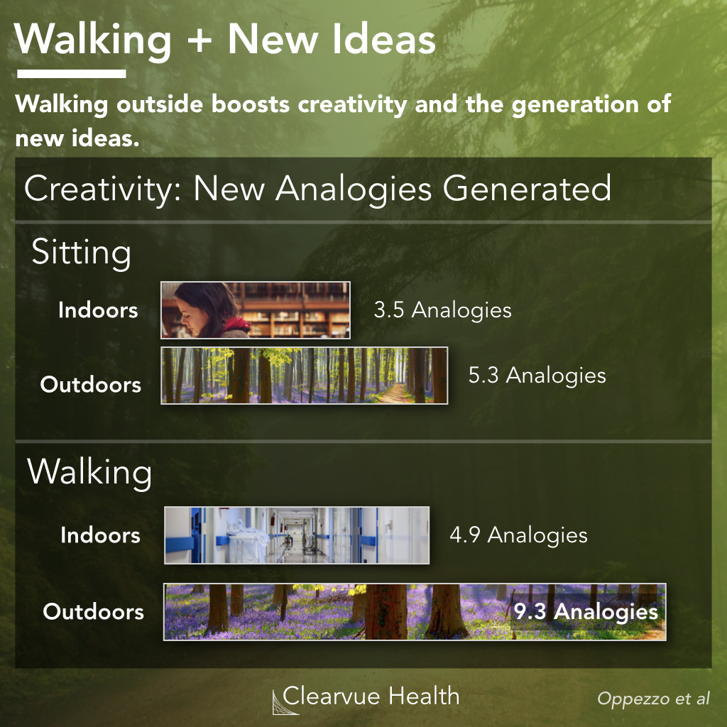 data on walking and new ideas, analogy generation