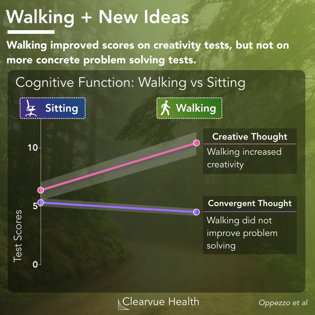 Data on Convergent vs Divergent thought while walking and sitting