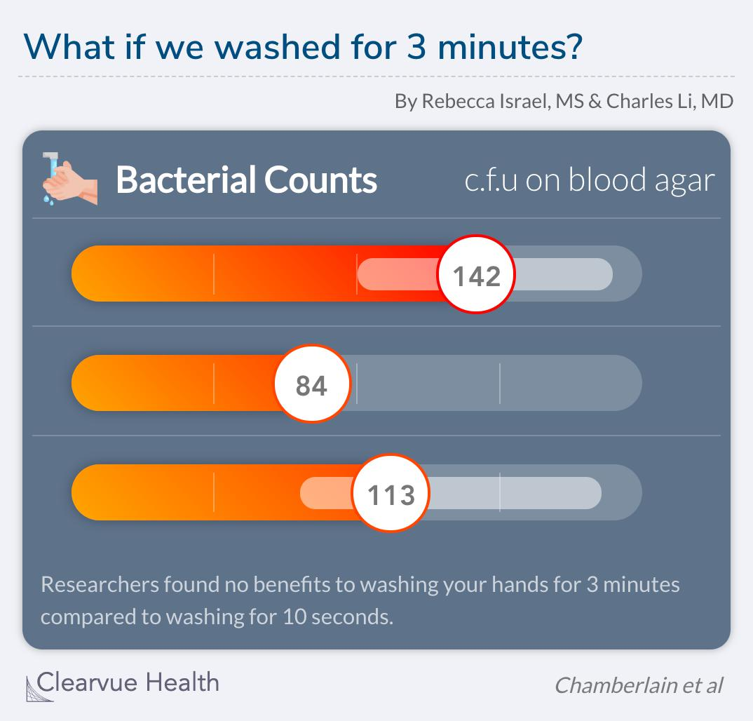 Washing your hands for 10 seconds vs 3 minutes.