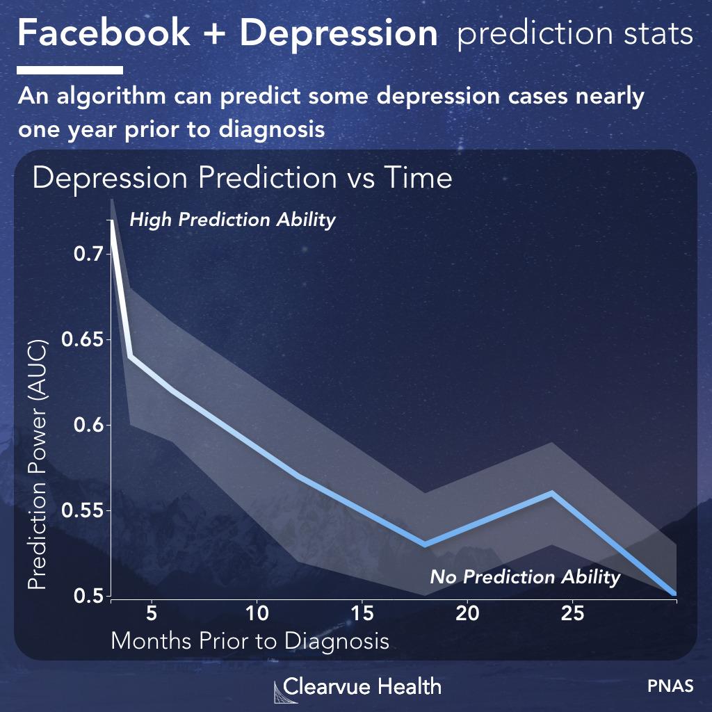 facebook post depression timing