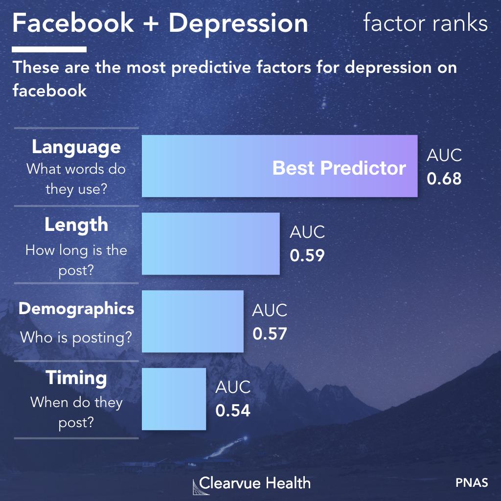 facebook post depression correlations