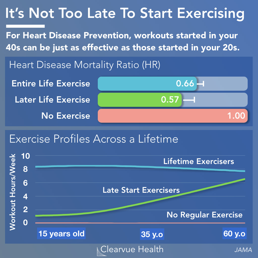 Exercising in your 40s