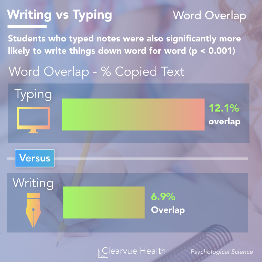 Note taking quality in typing vs writing