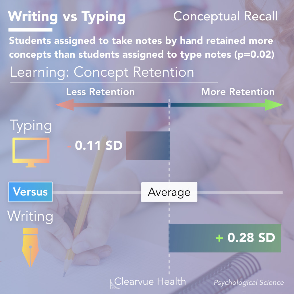 Learning and conceptual retention in typing notes vs writing notes