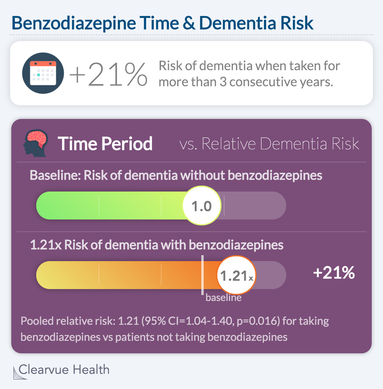 Benzodiazepine Time & Dementia Risk: +21% Risk of dementia when taken for more than 3 consecutive years.