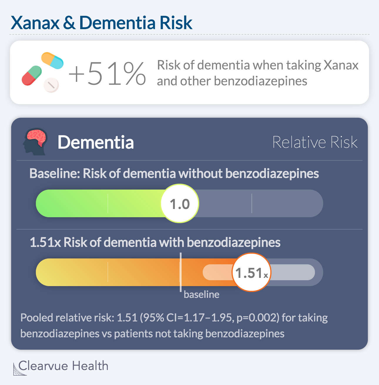 Xanax & Dementia Risk: +51% Risk of dementia when taking Xanax and other benzodiazepines
