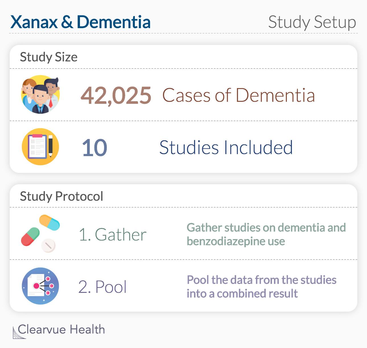 Xanax & Dementia: Study Setup