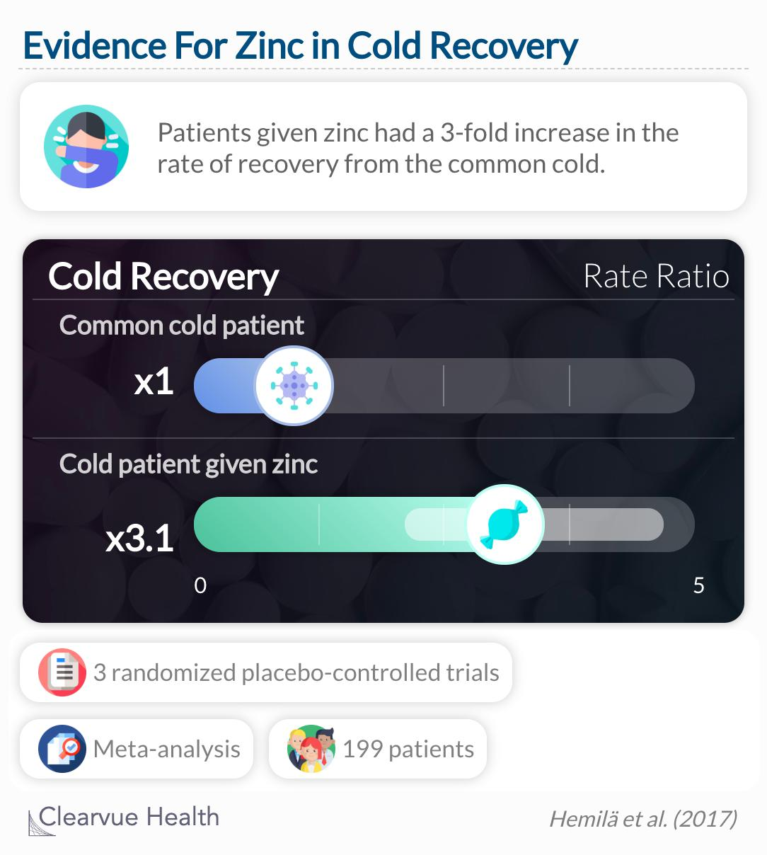 Patients given zinc had a 3-fold increase in the rate of recovery from the common cold.