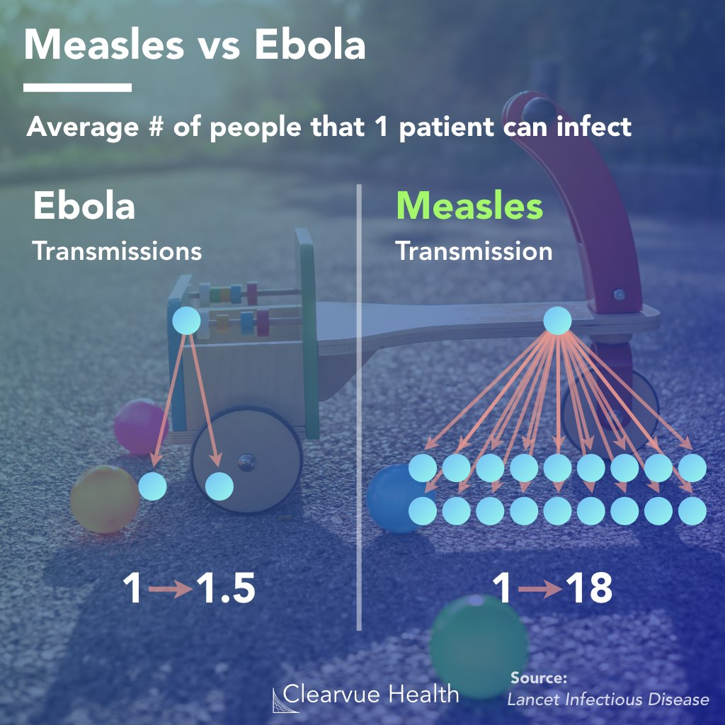 Measles vs Ebola: Infectiousness