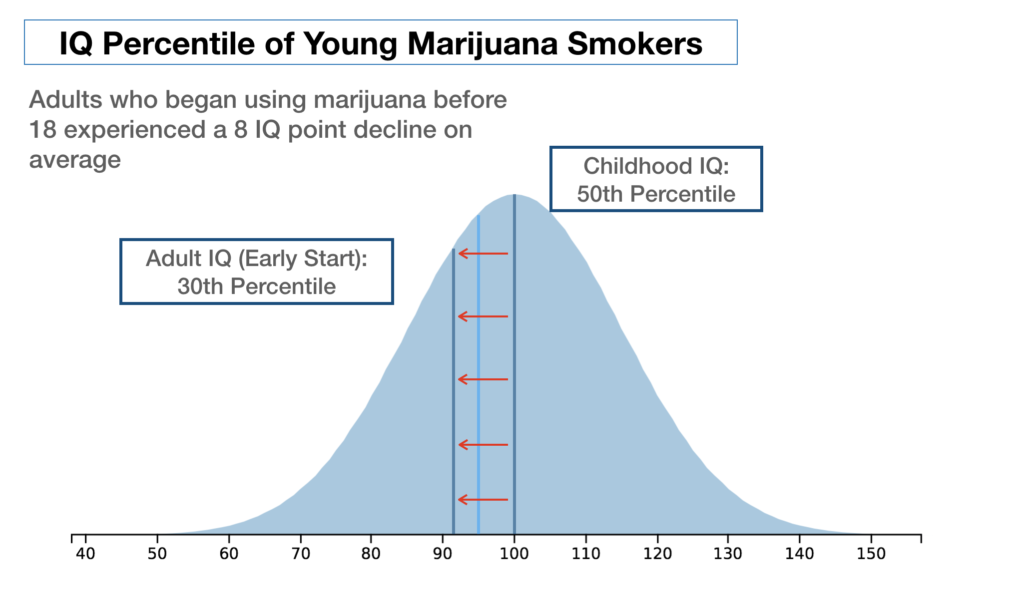 6 Charts: Does Smoking Marijuana Reduce your IQ?